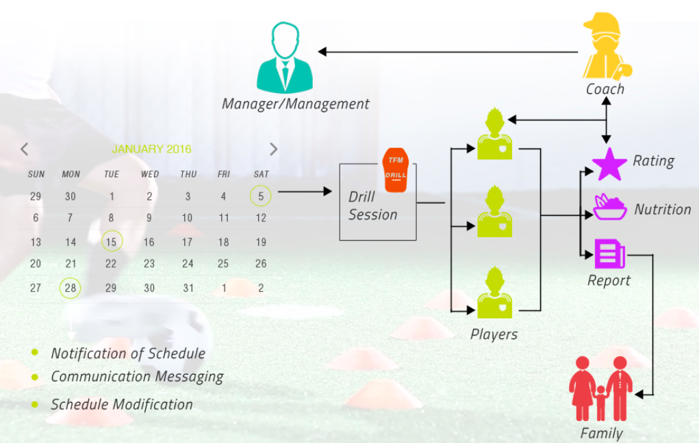 Thefootballmind - Academy Management